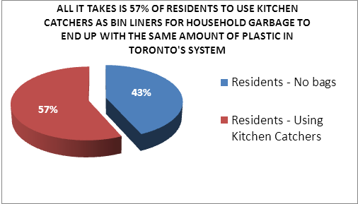 Resident Use Kitchen Catcher Plastic Bags