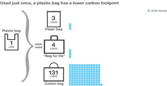 Used just once, a plastic bag has a lower carbon footprint