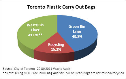 Toronto Plastic Carry Out Bags